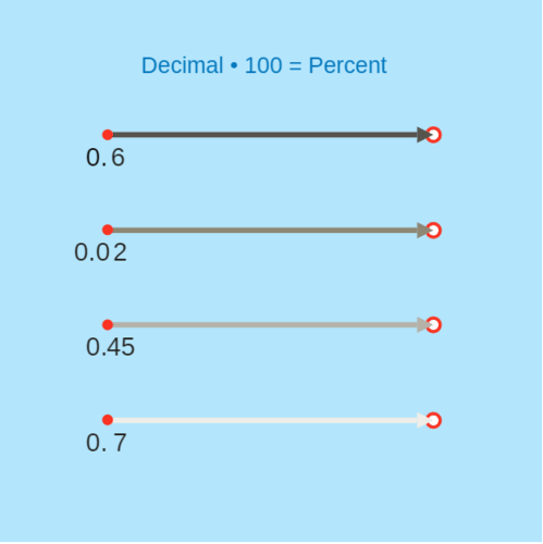 Decimals as Percent: Sliders