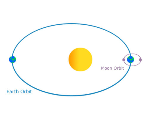 The Moon orbits the Earth, and the Earth-Moon system orbits the Sun