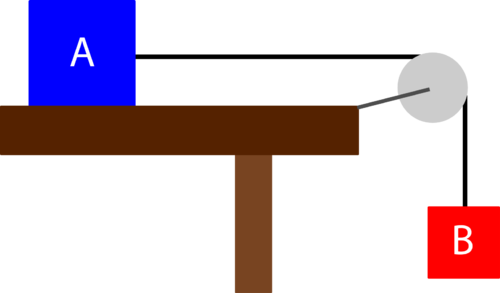 A diagram of a system of two boxes connected by a rope running over a pulley