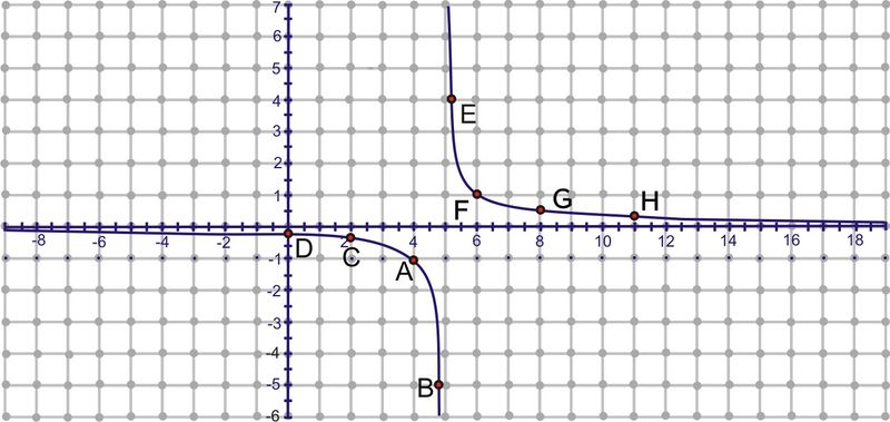 Graphing Inverse Trigonometric Functions