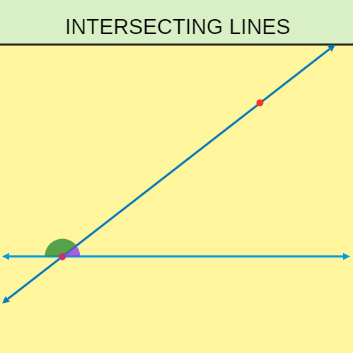 Identify Types of Lines