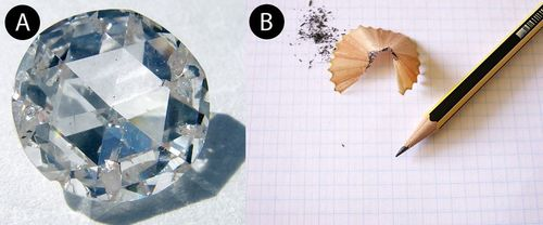 Diamonds and graphite are both made from carbon