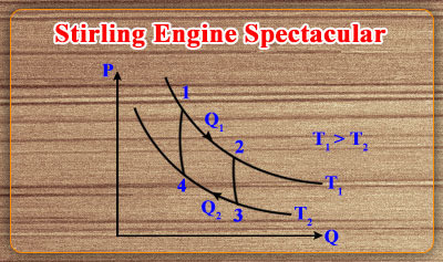 Stirling Engine Extravaganza