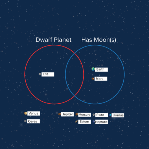 venn diagrams: planets and dwarf planets of the solar system | probability  | ck-12 plix series