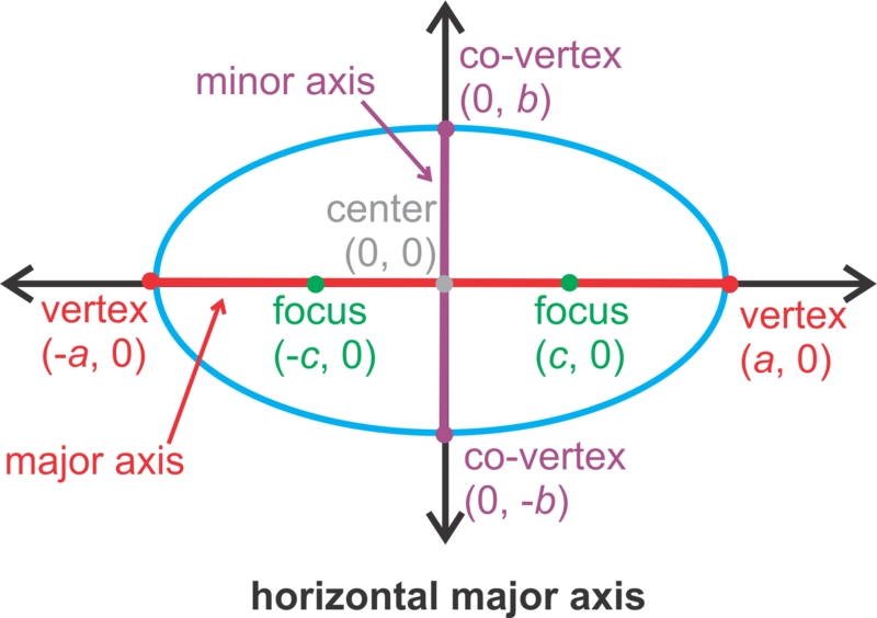 Examples of Ellipses Equations Equation of an Ellipse