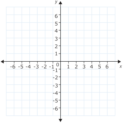 Identify Types Of Linear And Nonlinear Functions Read Algebra