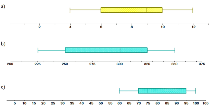 Box And Whisker Plots Read Statistics Ck 12 Foundation