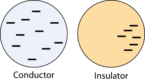 Illustration of the distribution of charge in insulators and conductors