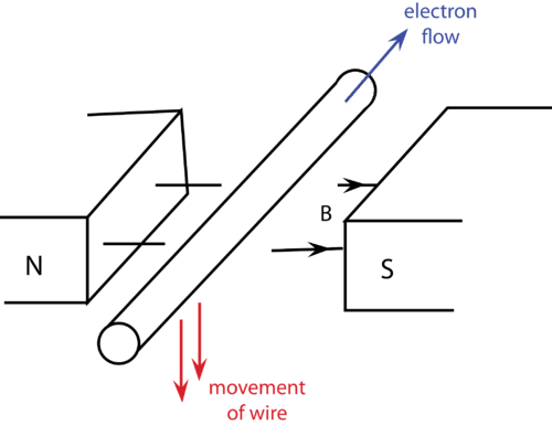 Diagram of a wire being passed through a magnetic field
