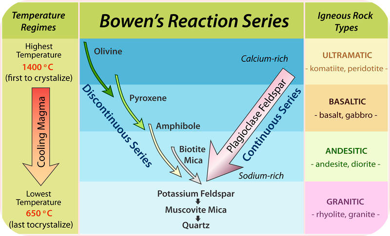 Bowen's Reaction Series indicates how different igneous rocks form