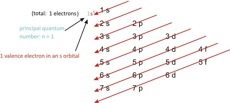 Electron Configurations Of Main Group Elements Ck 12 Foundation