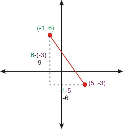 Pythagorean Theorem to Determine Distance