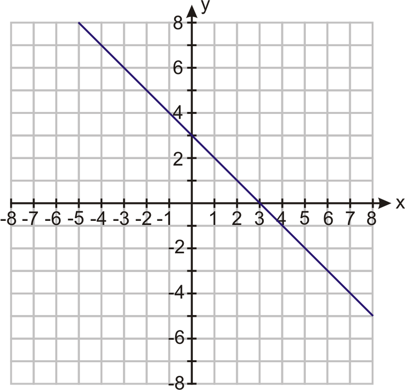 Linear Equations In Slope Intercept Form Ck 12 Foundation