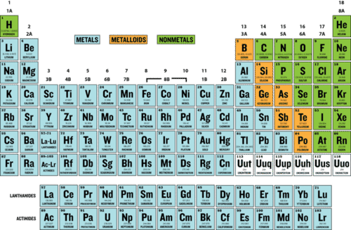 You Can Explore An Interactive Version Of The Modern Periodic Table At This  URL: Http://www.ptable.com/