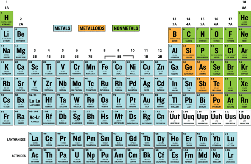 Groups With Metalloids Ck 12 Foundation