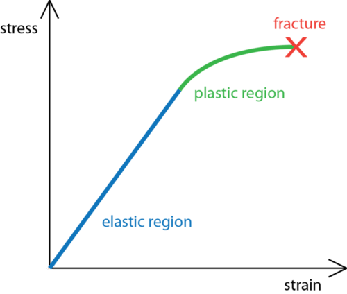 Graph of stress, going from elastic deformation to plastic deformation to fracture