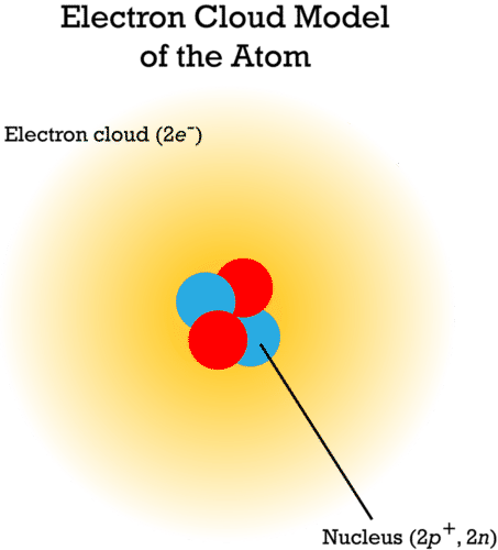 Schrodinger's model of the atom