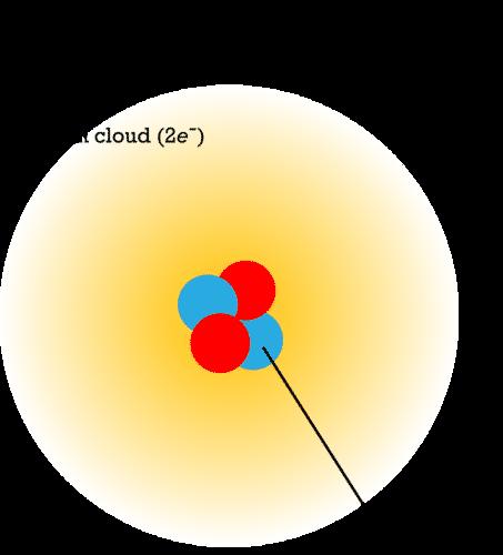 Schrodinger's model of the atom