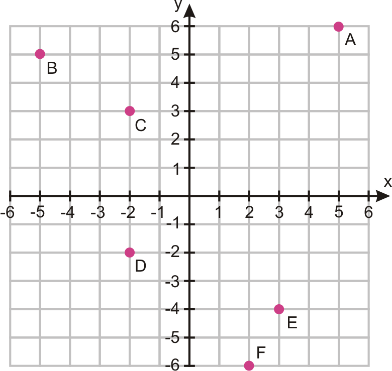 Graph the following ordered pairs on one Cartesian plane. Identify the ...