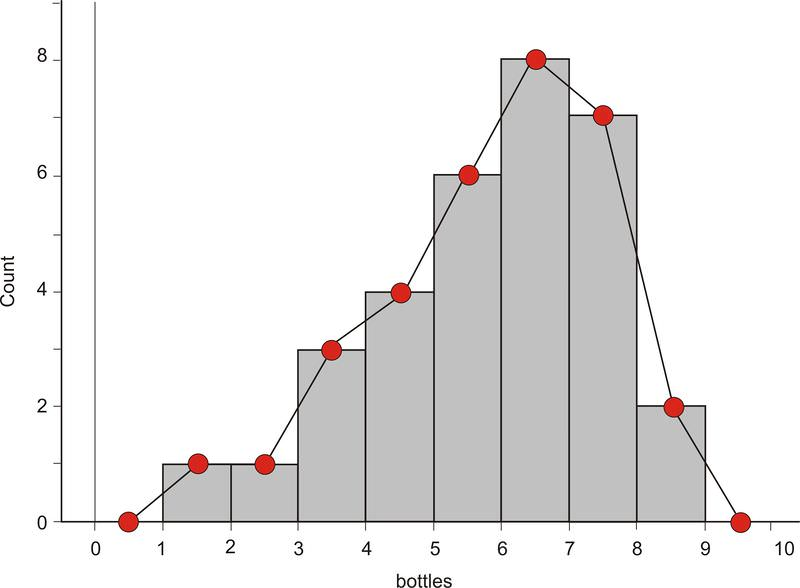 Histograms read statistics ck 12 foundation here is a frequency polygon constructed directly from the previously shown histogram ccuart Image collections