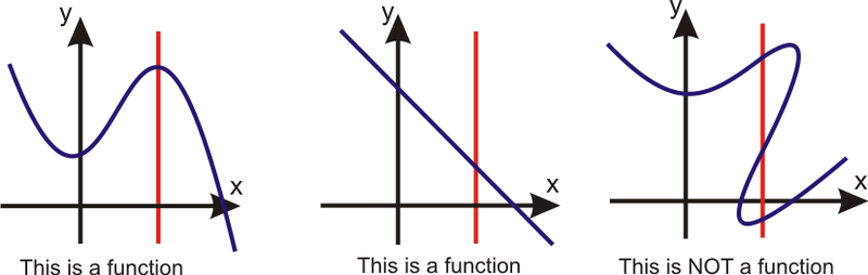 Use Function Notation to Graph Functions – Vertical Line Test Worksheet