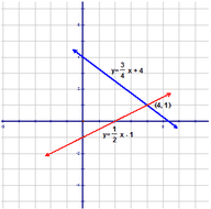 Graphical Solutions to Systems of Equations
