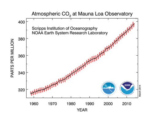 Graph of atmospheric carbon dioxide at Mauna Loa Observatory