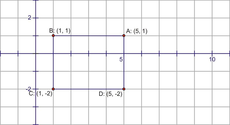 Translating Sine And Cosine Functions Ck 12 Foundation
