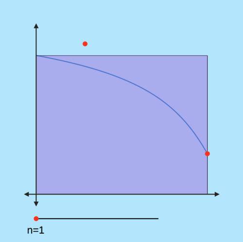 Area Sums: Estimation with Rectangles