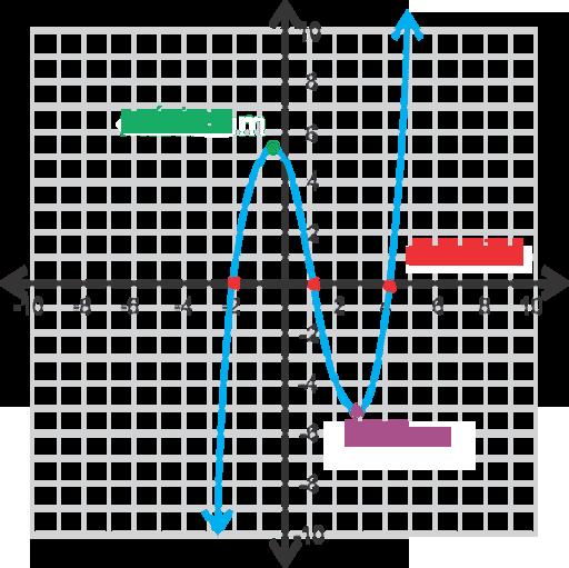 Encontrar Y Definir Partes De Un Gráfico De Una Función Polinómica Ck 12 Foundation