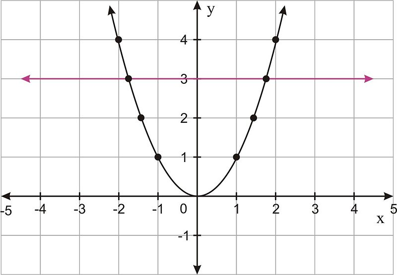 nspire how to draw a graph and its reflection