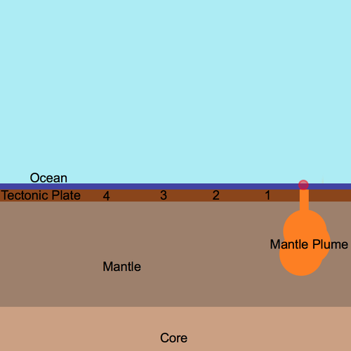 Island Chain Formation: Plate Tectonics through Earth History