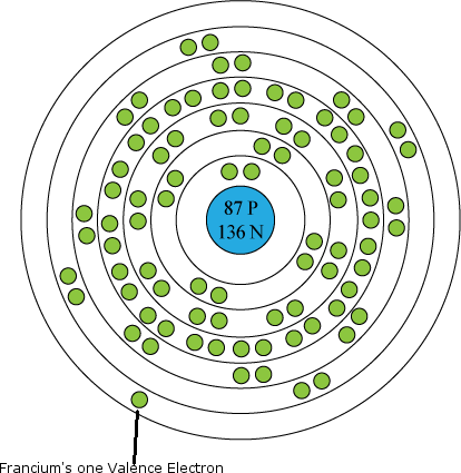 Francium Has One Of The Largest, Heaviest Atoms Of All Elements. Its One  Valence Electron Is Far Removed From The Nucleus, As You Can See In The  Atomic ...