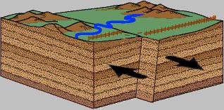 Diagram of a strike-slip fault