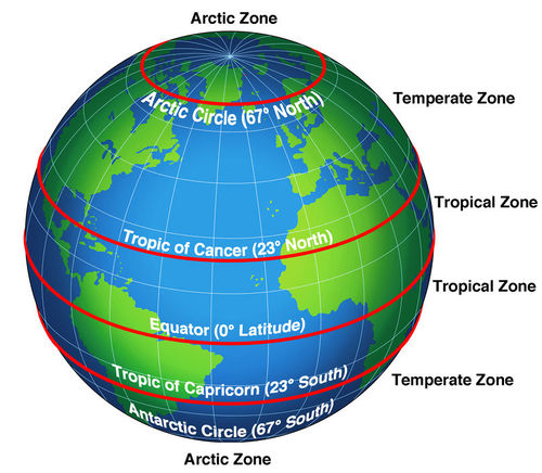 Temperature zones are based on latitude