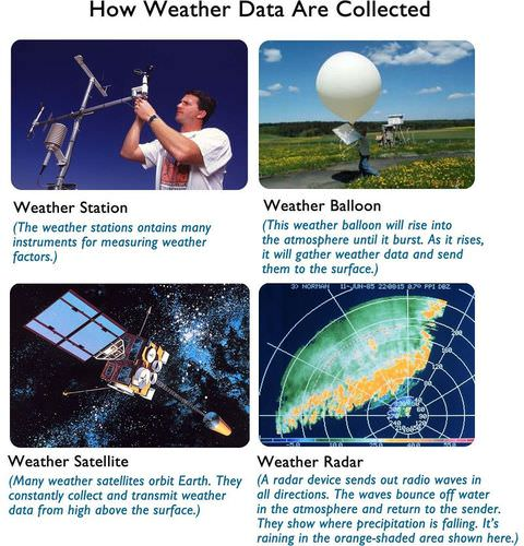 Weather stations, balloons, satellites, and radar are used to make weather forecasts