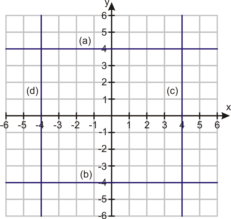 Graphs of Linear Equations – Horizontal and Vertical Lines Worksheet