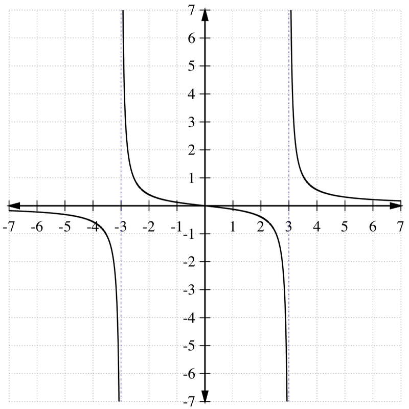 how to solve polynomial inequalities by graphing