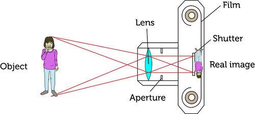 Schematic of a camera