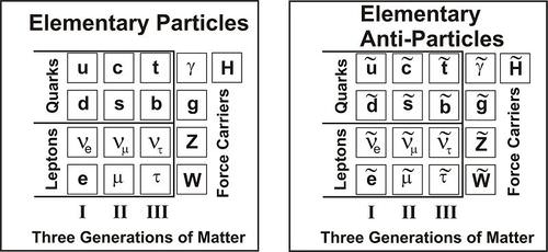 Visual representation of the standard model if superpartners are found.