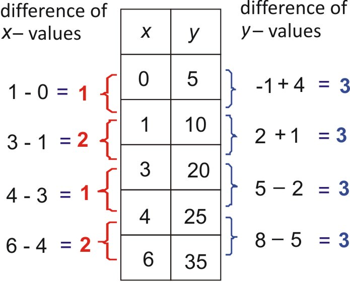 Linear exponential and quadratic models ck 12 foundation for X and y table of values
