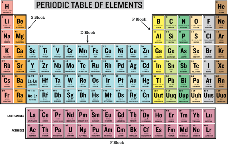 Families And Periods Of The Periodic Table Ck 12 Foundation