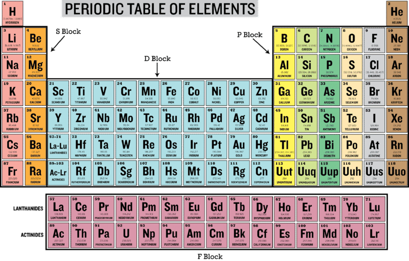 Families And Periods Of The Periodic Table
