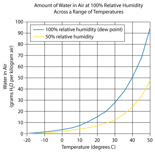 Diagram showing the amount of water air and hold at different temperatures