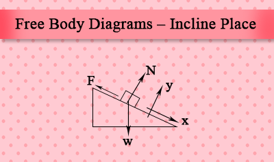 Free Body Diagram of an Inclined Plane