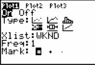 Box Plots & Histograms