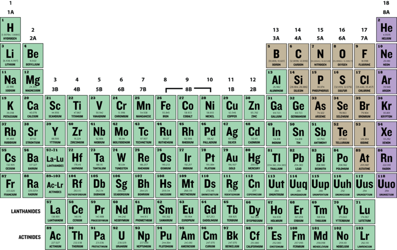 Isotopes and atomic mass ck 12 foundation figure 1 the periodic table urtaz