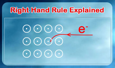 Right Hand Rule Explained