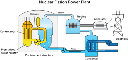 Schematic of a nuclear power plant