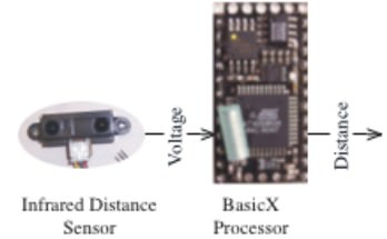 The infrared distance sensor and microprocessor.